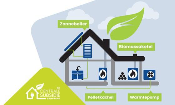 ISDE subsidie 2019